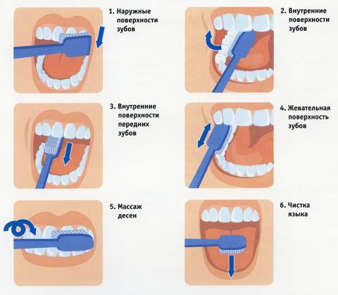 Основательная чистка зубов